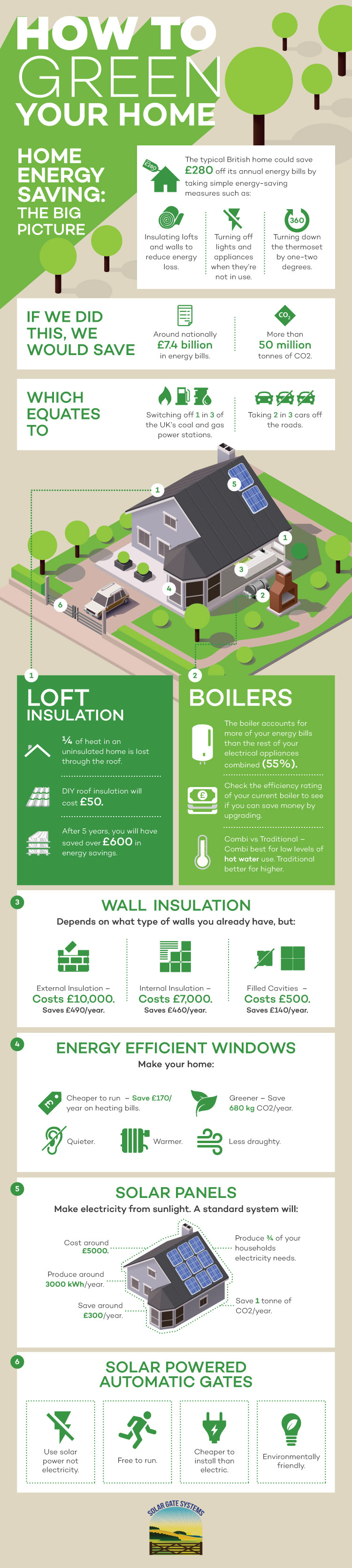 Matt Eco House inforgraphic