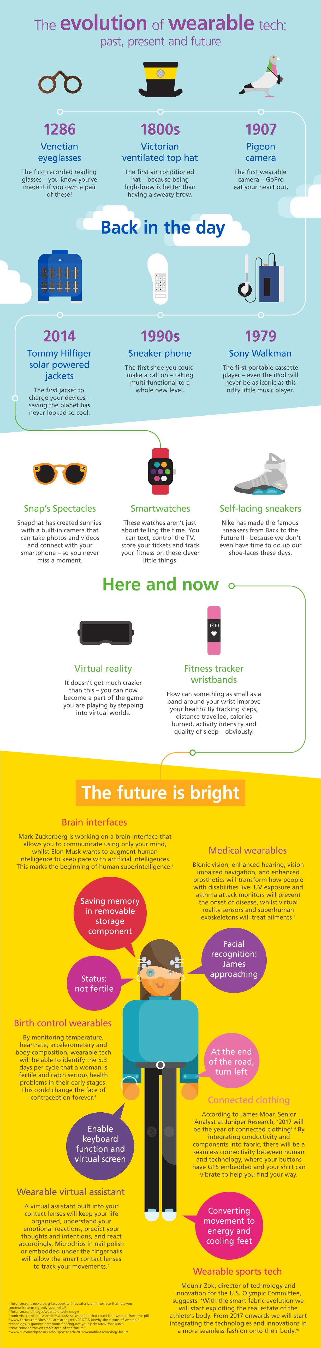 Aviva - The Evolution of Wearable Tech - Infographic