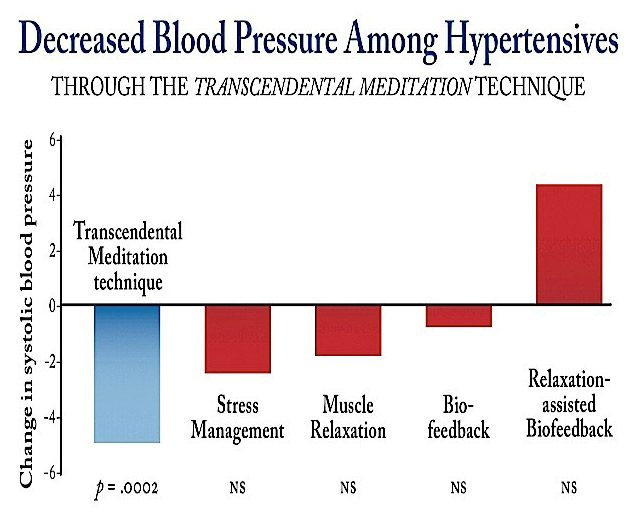 Transcendental Meditation: Decreased blood pressure
