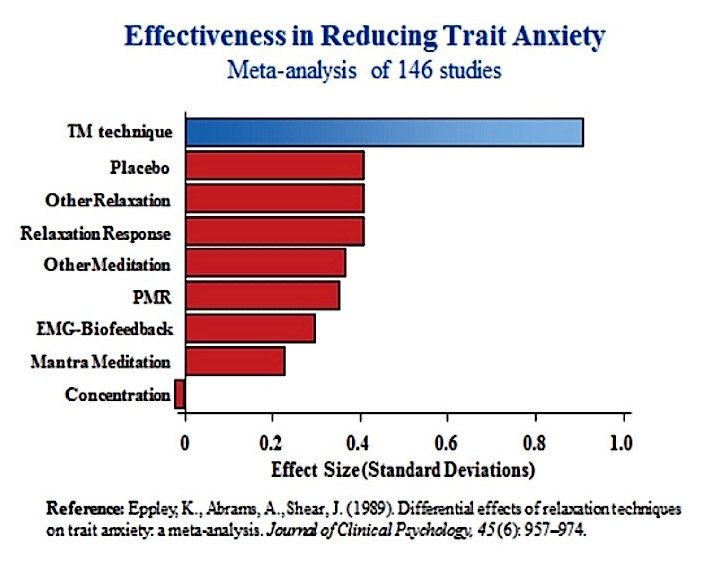 Transcendental Meditation: Effectiveness in Trait Anxiety