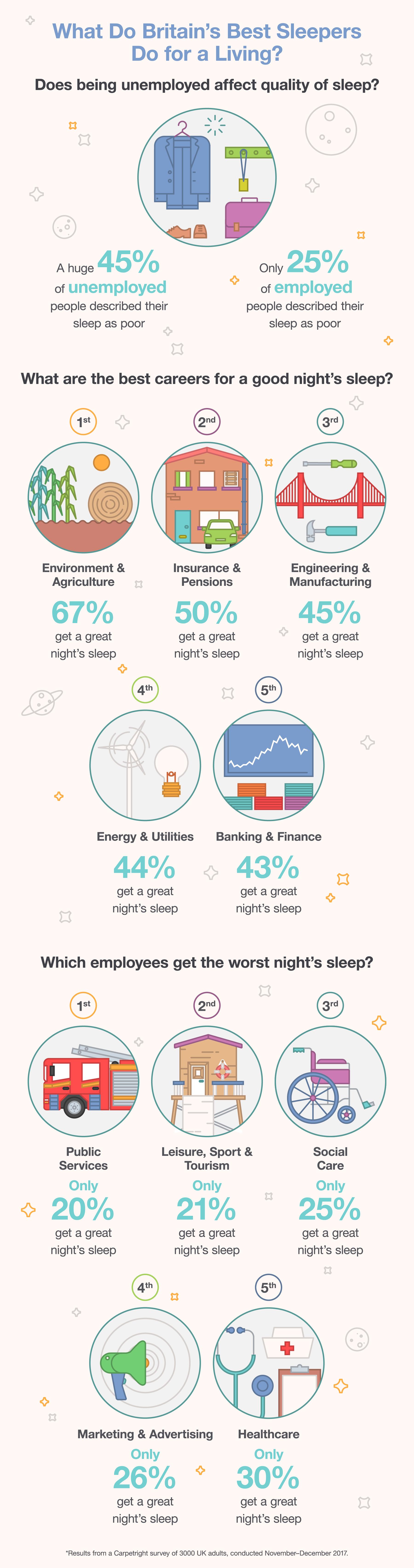 Who-Gets-The-Best-Nights-Sleep
