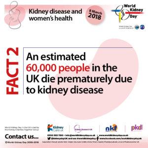 60,000 people in the UK die prematurely due to kidney disease