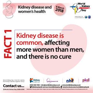Kidney disease affects more women then men