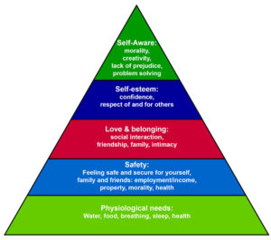 Maslows Hierarchy of Needs with our basic needs shown at the bottom