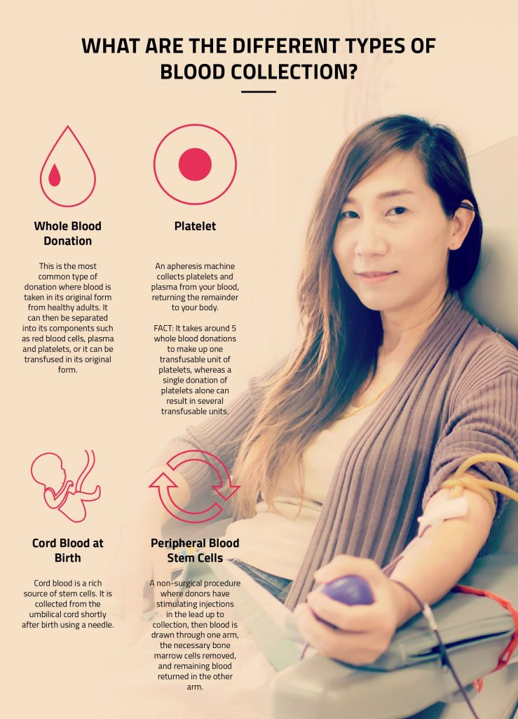 different types of blood collection