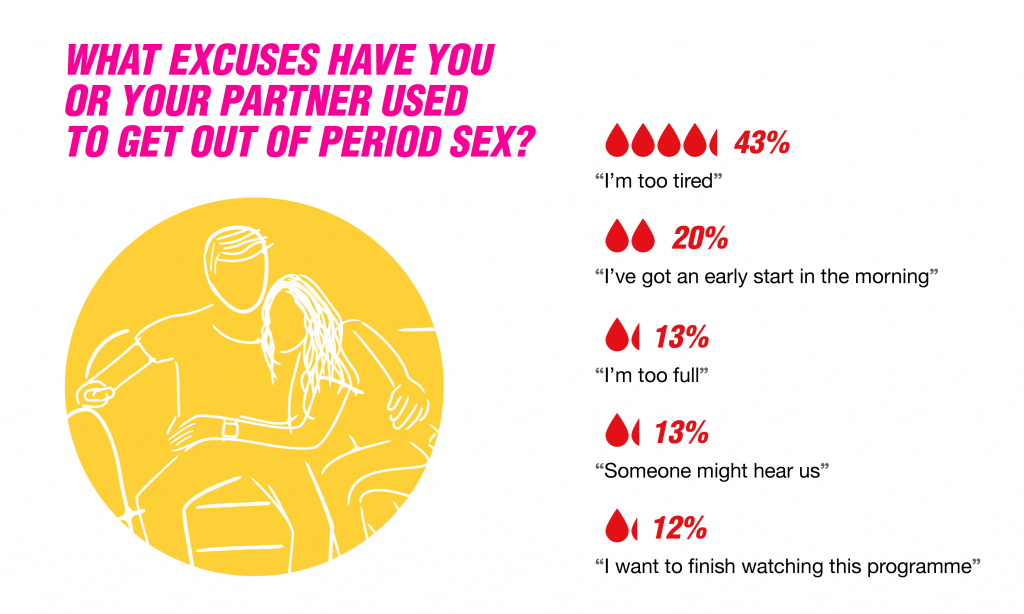 Excuses given by men and women for avoiding period sex