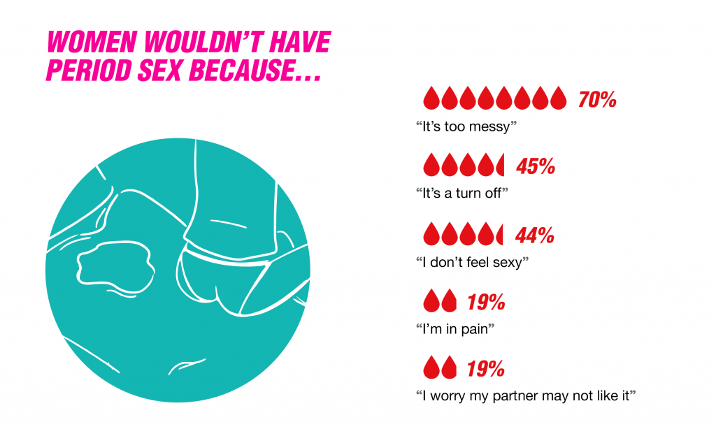 Women's reasons for not having period sex