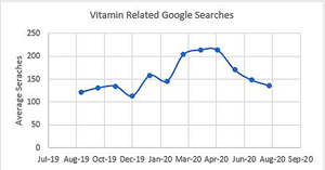 Vitamin search graph during the pandemic