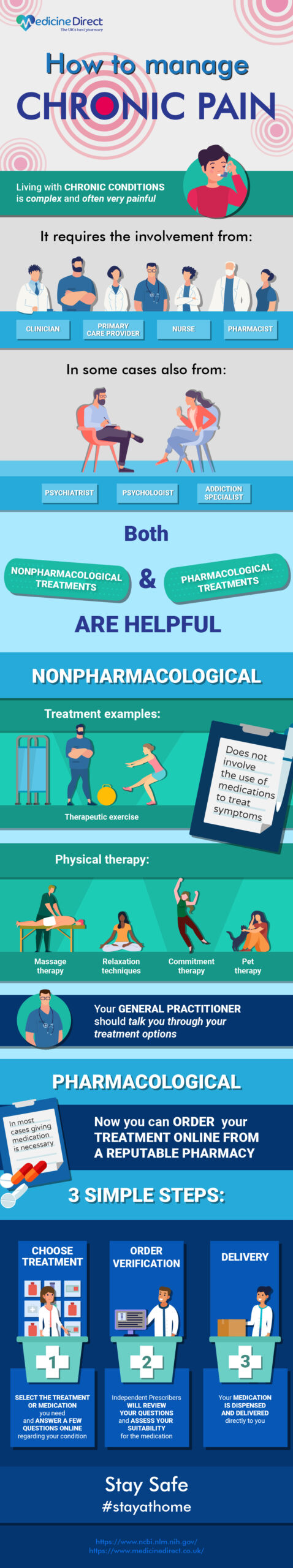 this infographic provided by Medicine Direct helps people managing chronic pain